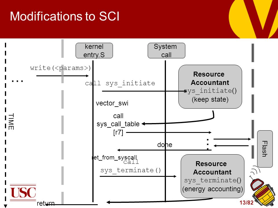 13/82 Resource Accountant sys_initiate () (keep state) Modifications to SCI TIME kernel entry.S System call Flash done return ret_from_syscall … call