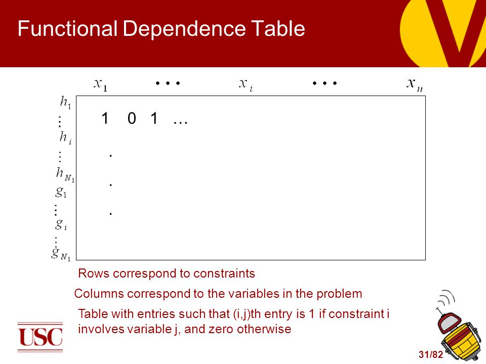 31/82 Functional Dependence Table 1 0 1 …......