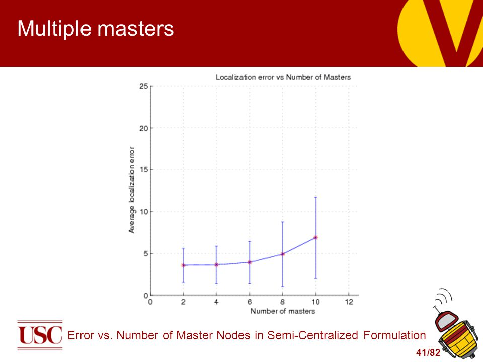 41/82 Multiple masters Error vs. Number of Master Nodes in Semi-Centralized Formulation