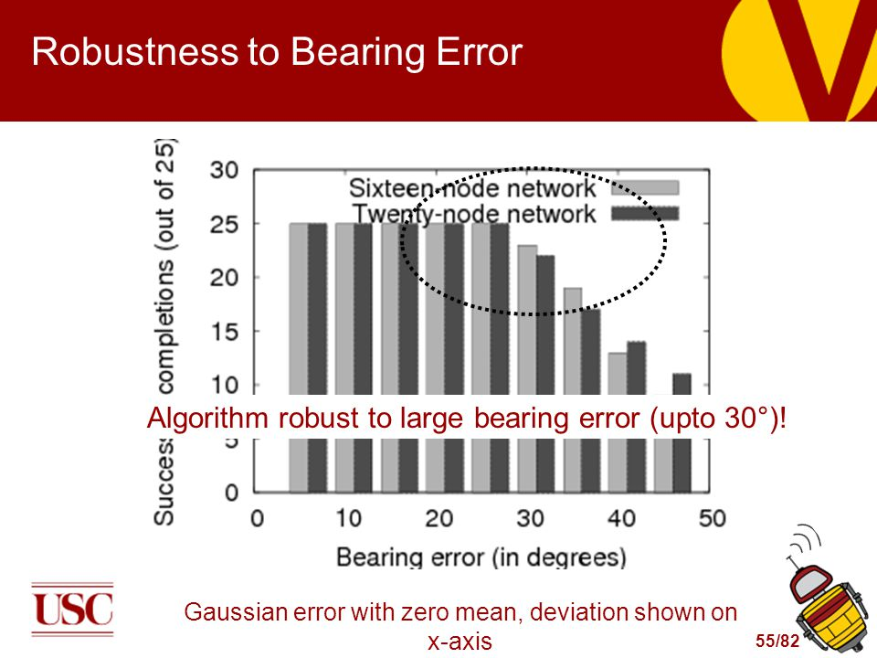 55/82 Robustness to Bearing Error Gaussian error with zero mean, deviation shown on x-axis Algorithm robust to large bearing error (upto 30°)!