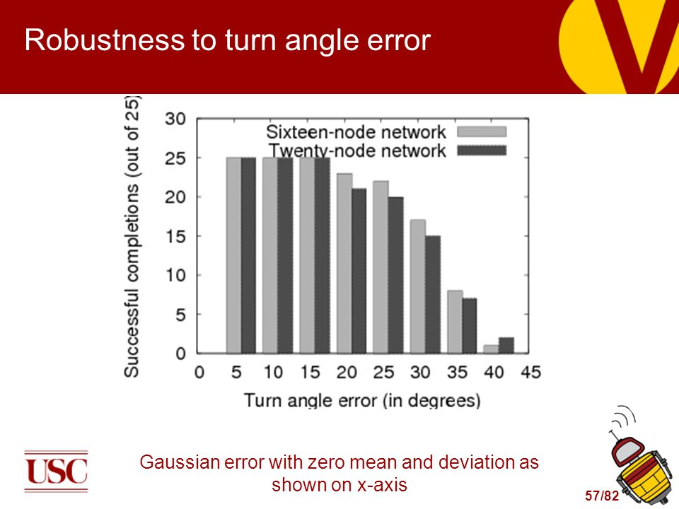57/82 Robustness to turn angle error Gaussian error with zero mean and deviation as shown on x-axis