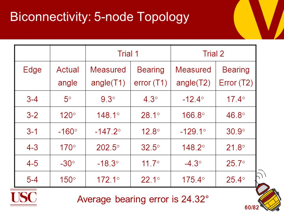 60/82 Biconnectivity: 5-node Topology Trial 1Trial 2 Edge Actual angle Measured angle(T1) Bearing error (T1) Measured angle(T2) Bearing Error (T2) 3-4 55 9.3  4.3  -12.4  17.4  3-2 120  148.1  28.1  166.8  46.8  3-1 -160  -147.2  12.8  -129.1  30.9  4-3 170  202.5  32.5  148.2  21.8  4-5 -30  -18.3  11.7  -4.3  25.7  5-4150  172.1  22.1  175.4  25.4  Average bearing error is 24.32°