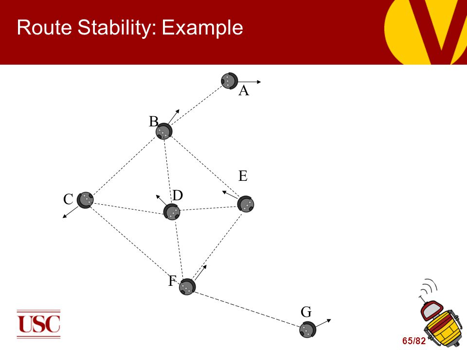 65/82 Route Stability: Example B A C D E F G