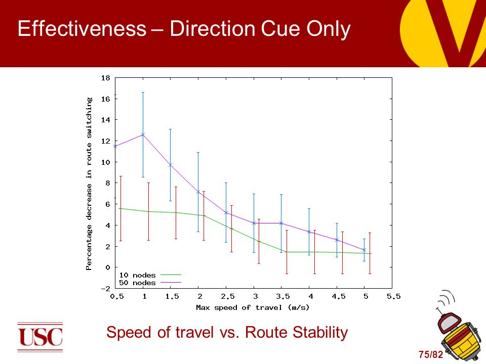 75/82 Effectiveness – Direction Cue Only Speed of travel vs. Route Stability