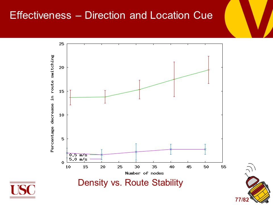 77/82 Effectiveness – Direction and Location Cue Density vs. Route Stability
