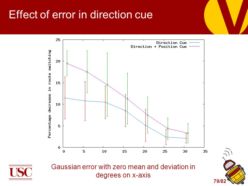 79/82 Effect of error in direction cue Gaussian error with zero mean and deviation in degrees on x-axis