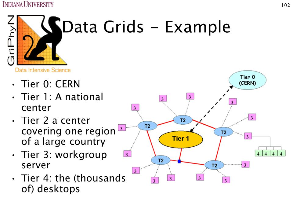 102 Data Grids - Example Tier 0: CERN Tier 1: A national center Tier 2 a center covering one region of a large country Tier 3: workgroup server Tier 4: the (thousands of) desktops