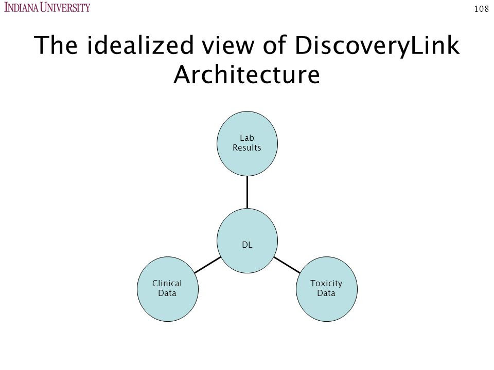 108 The idealized view of DiscoveryLink Architecture Clinical Data Toxicity Data Lab Results DL