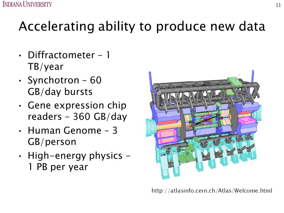 11 Accelerating ability to produce new data Diffractometer – 1 TB/year Synchotron – 60 GB/day bursts Gene expression chip readers – 360 GB/day Human Genome – 3 GB/person High-energy physics – 1 PB per year http://atlasinfo.cern.ch/Atlas/Welcome.html
