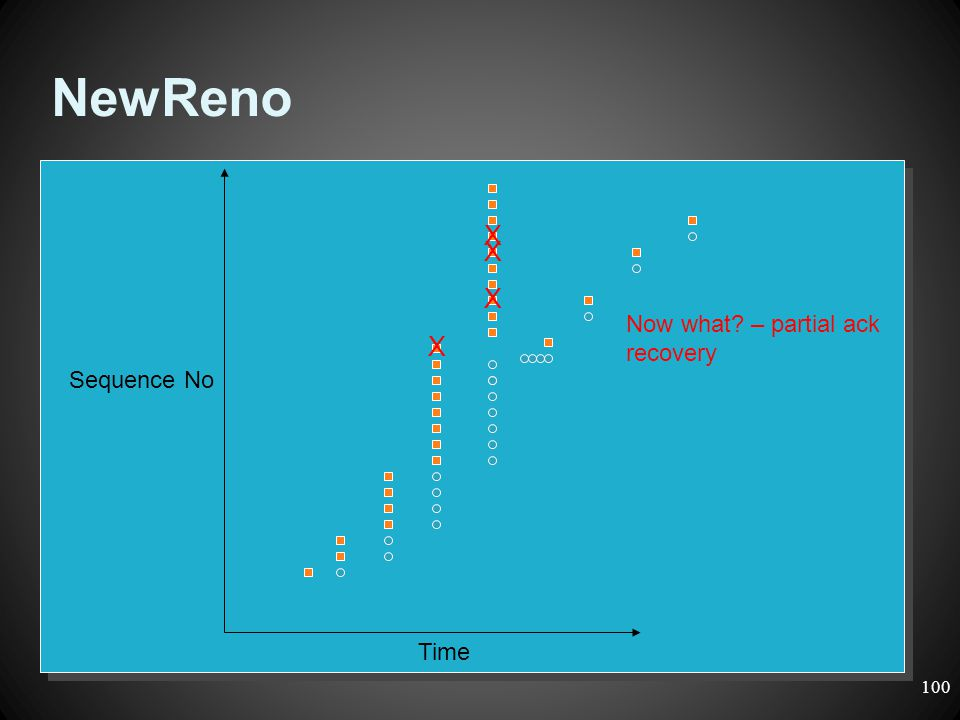 NewReno Time Sequence No X X X X Now what? – partial ack recovery 100