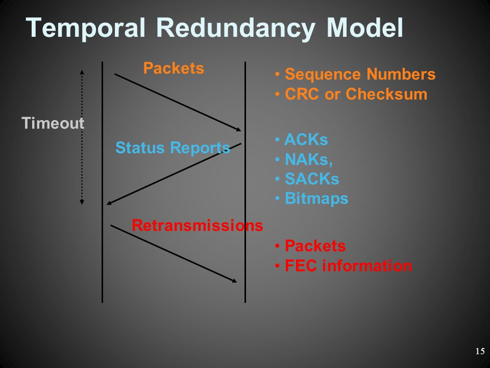 Temporal Redundancy Model Packets Sequence Numbers CRC or Checksum Status Reports ACKs NAKs, SACKs Bitmaps Packets FEC information Retransmissions Tim