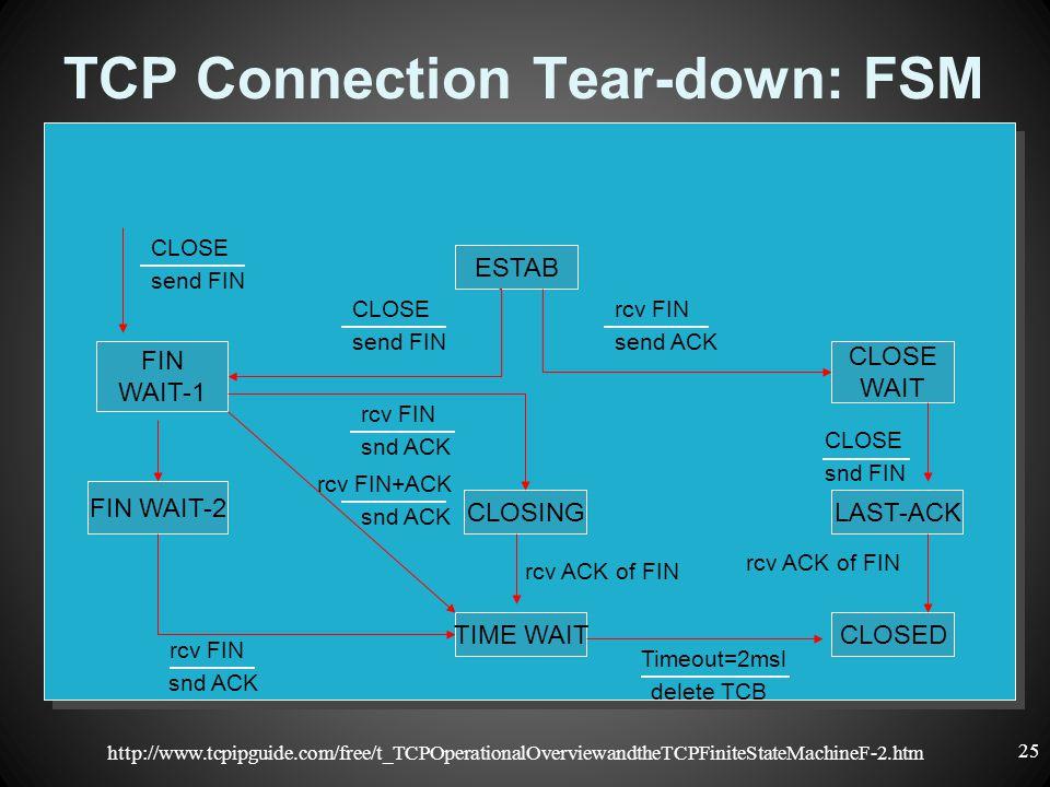 TCP Connection Tear-down: FSM CLOSING CLOSE WAIT FIN WAIT-1 ESTAB TIME WAIT snd FIN CLOSE send FIN CLOSE rcv ACK of FIN LAST-ACK CLOSED FIN WAIT-2 snd