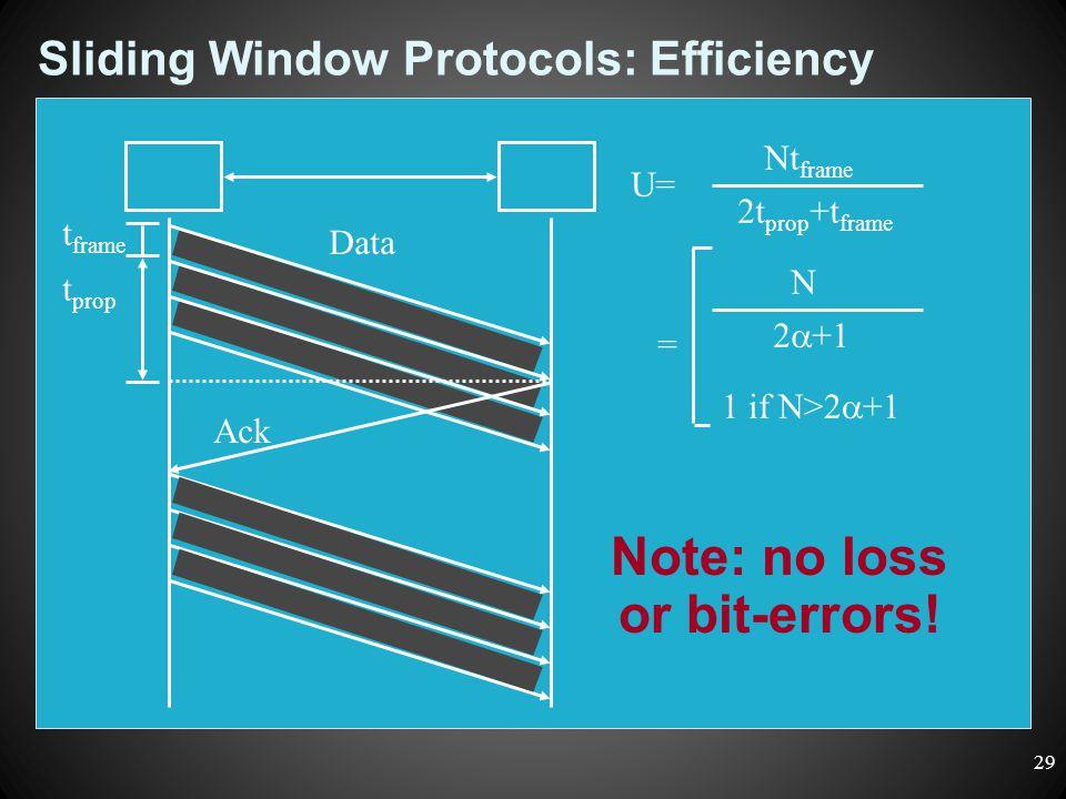 Sliding Window Protocols: Efficiency Data Ack t frame t prop U= Nt frame 2t prop +t frame = N 2  +1 1 if N>2  +1 Note: no loss or bit-errors! 29