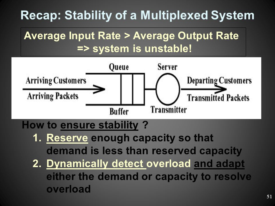 Recap: Stability of a Multiplexed System Average Input Rate > Average Output Rate => system is unstable! How to ensure stability ? 1.Reserve enough ca