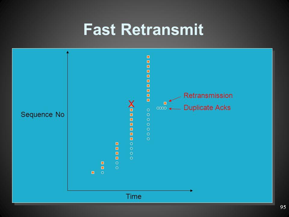 Fast Retransmit Time Sequence No Duplicate Acks Retransmission X 95