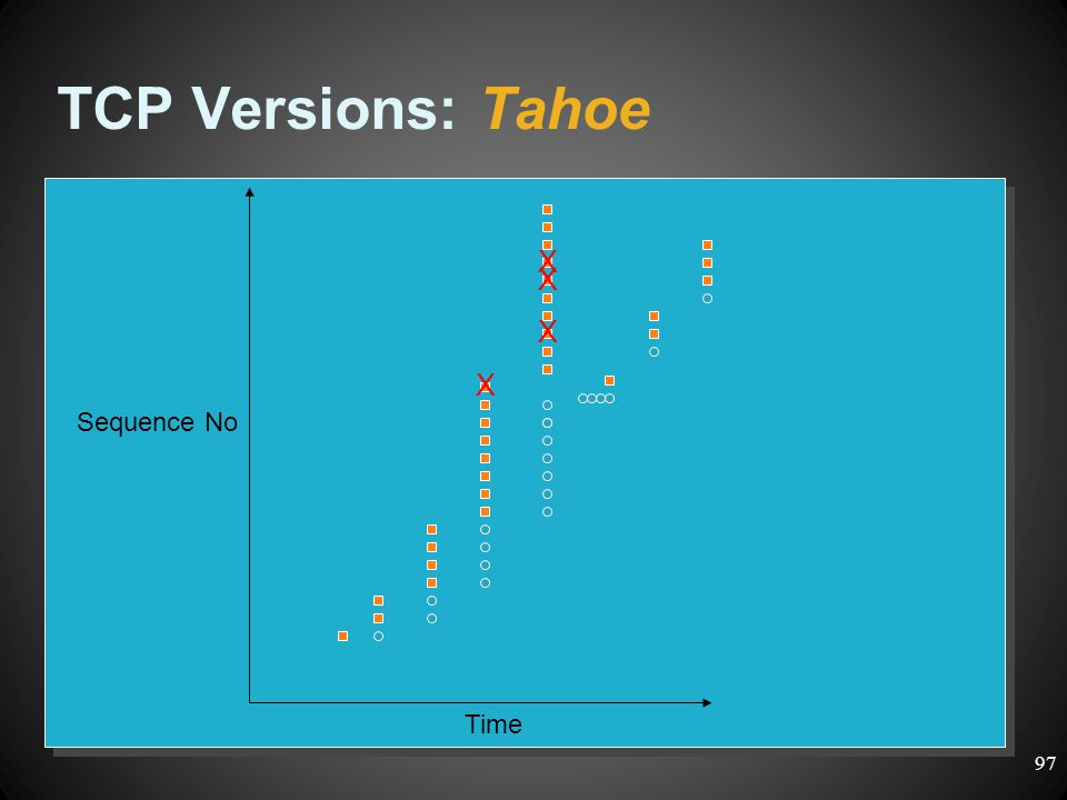 Time Sequence No X X X X TCP Versions: Tahoe 97