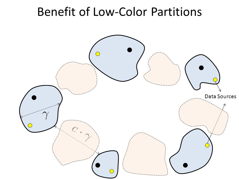 Benefit of Low-Color Partitions Data Sources