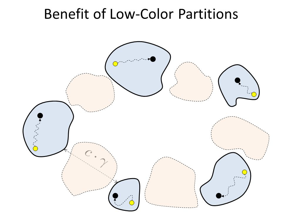 Benefit of Low-Color Partitions