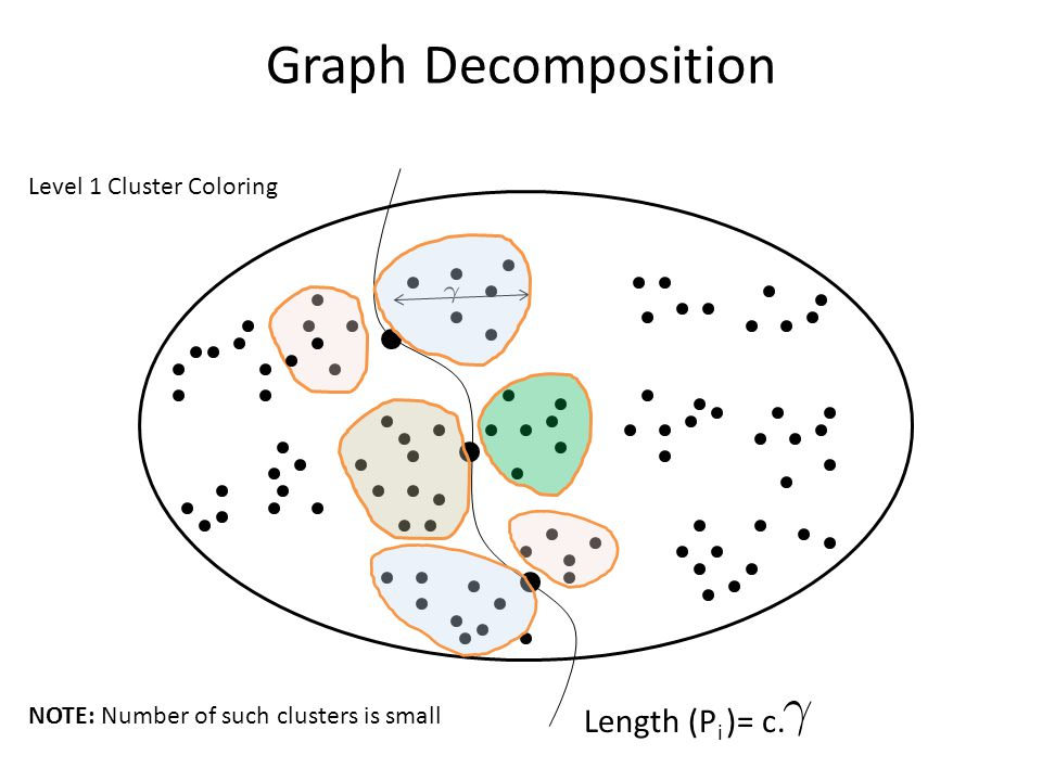 Graph Decomposition Length (P i )= c.