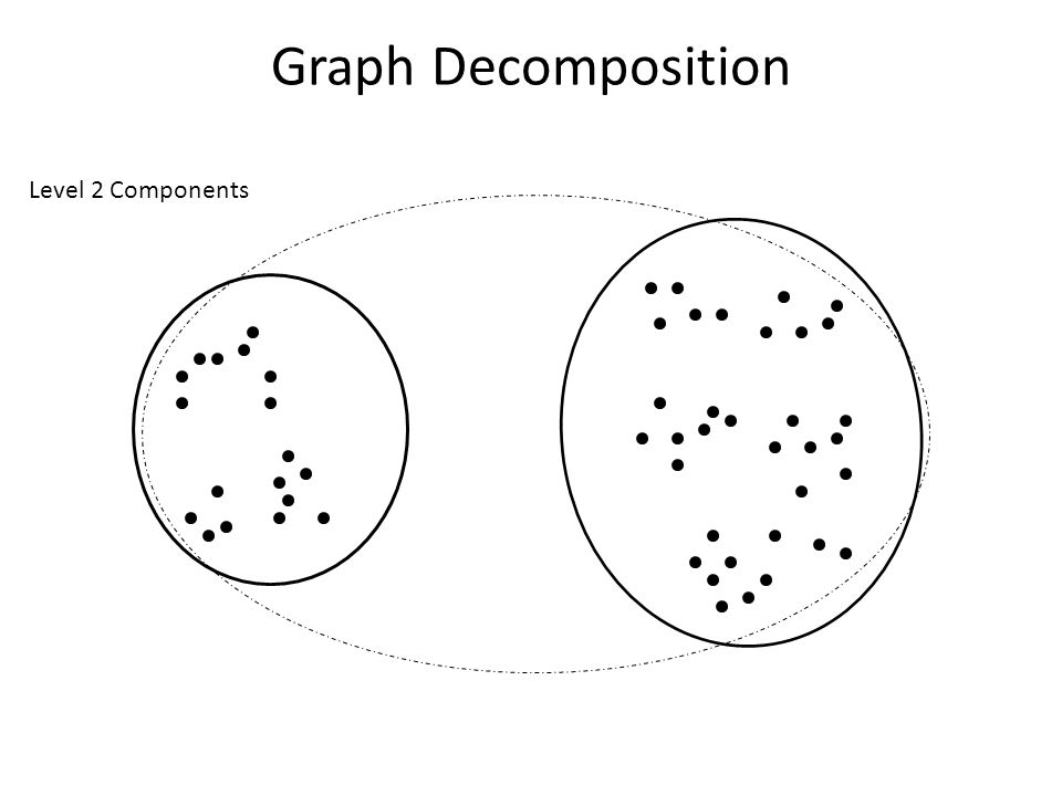 Graph Decomposition Level 2 Components