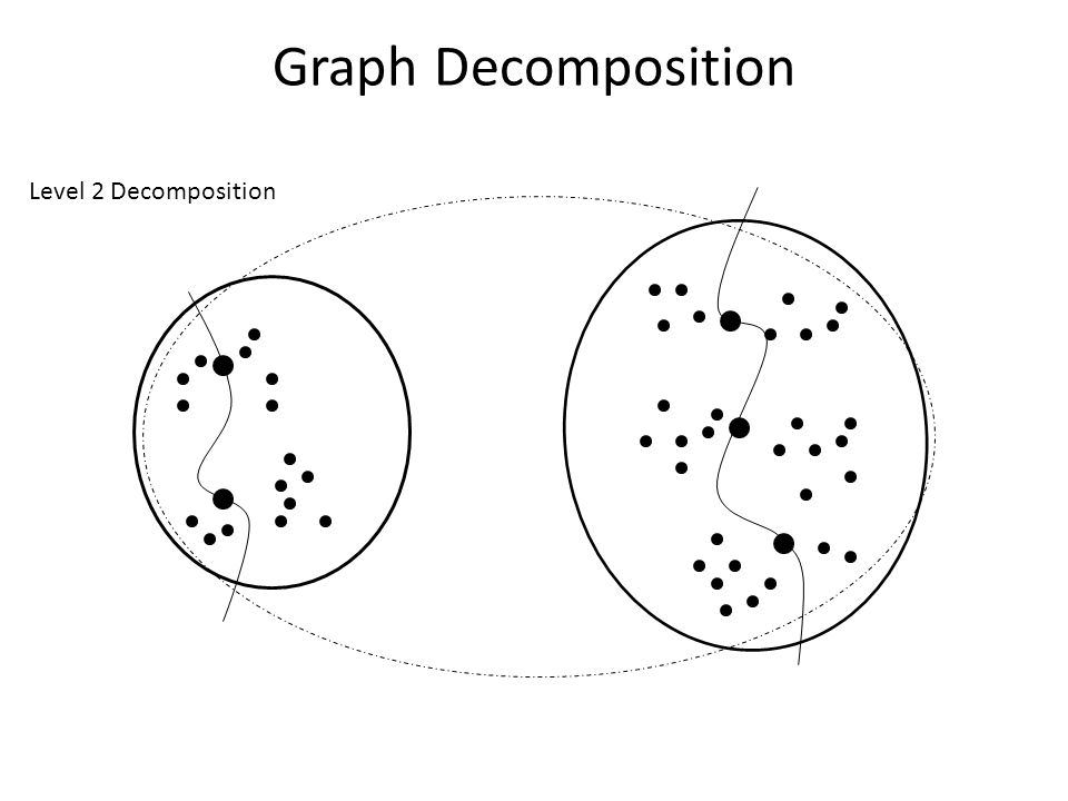 Graph Decomposition Level 2 Decomposition