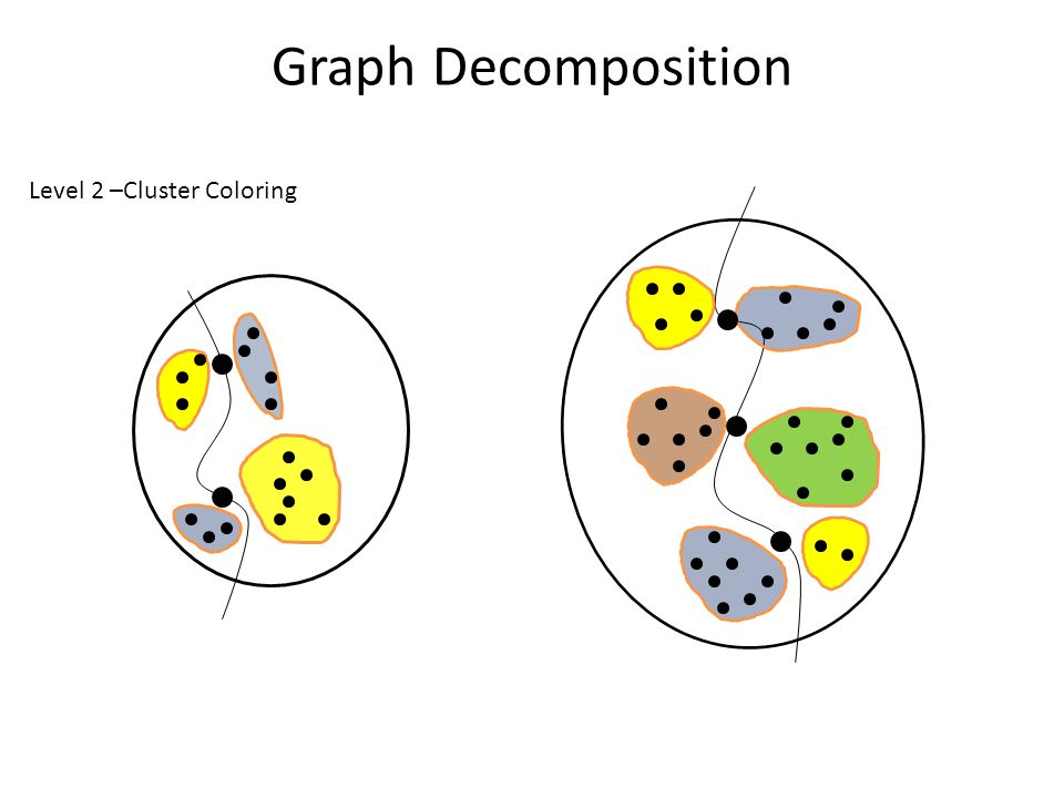 Graph Decomposition Level 2 –Cluster Coloring