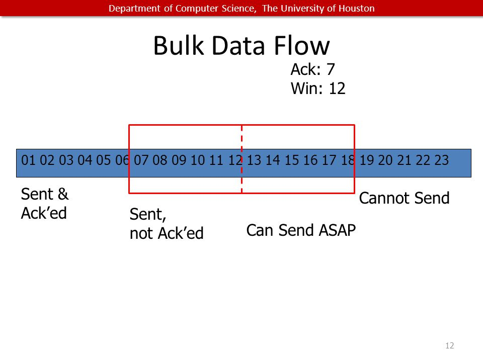 Department of Computer Science, The University of Houston Bulk Data Flow 12 01 02 03 04 05 06 07 08 09 10 11 12 13 14 15 16 17 18 19 20 21 22 23 Sent & Ack'ed Sent, not Ack'ed Can Send ASAP Cannot Send Ack: 7 Win: 12