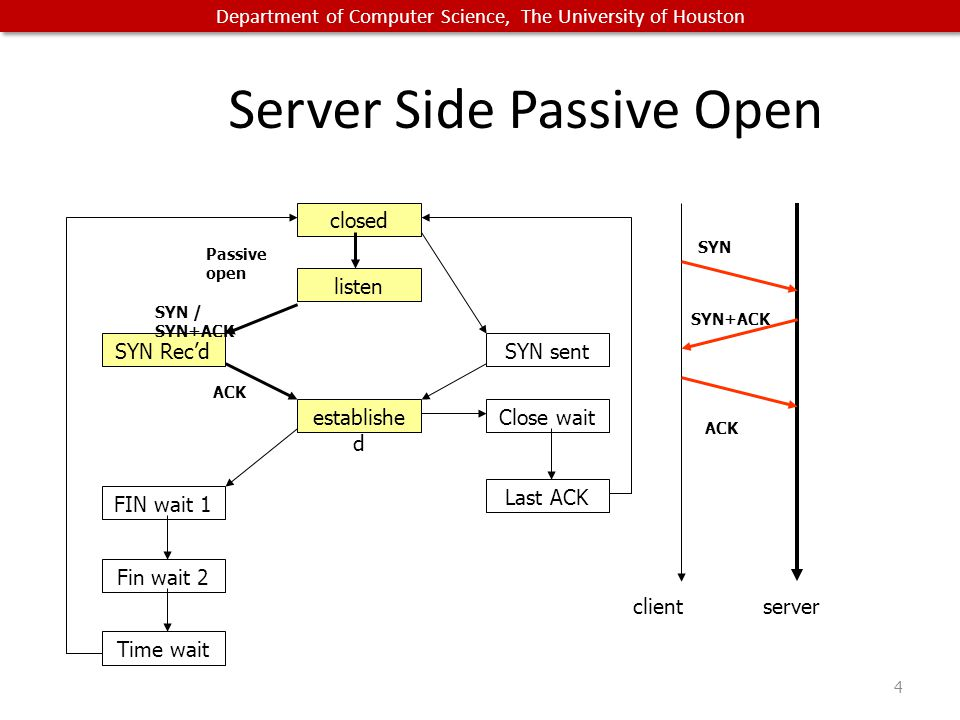 Department of Computer Science, The University of Houston Server Side Passive Open 4 closed listen SYN Rec'd establishe d SYN sent Close wait Last ACK FIN wait 1 Fin wait 2 Time wait Passive open SYN / SYN+ACK ACK clientserver ACK SYN SYN+ACK