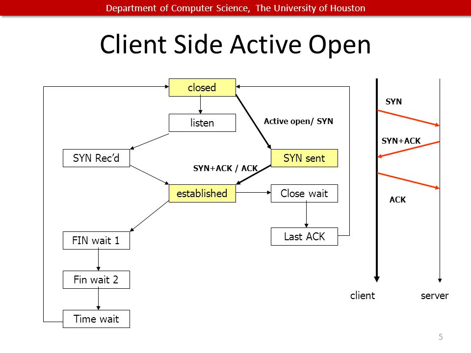 Department of Computer Science, The University of Houston Client Side Active Open 5 closed listen SYN Rec'd established SYN sent Close wait Last ACK FIN wait 1 Fin wait 2 Time wait SYN+ACK / ACK Active open/ SYN clientserver ACK SYN SYN+ACK