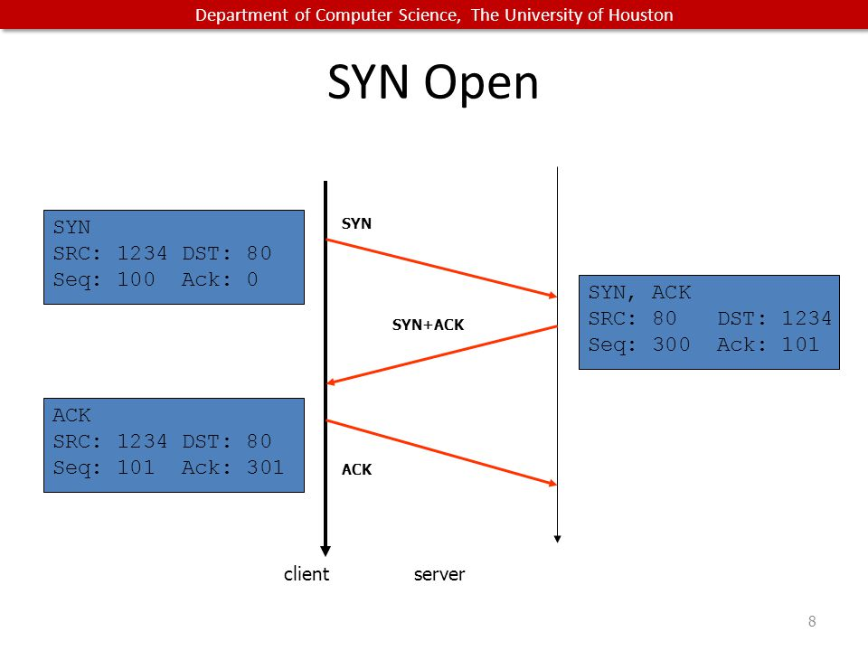 Department of Computer Science, The University of Houston SYN Open 8 clientserver SYN SRC: 1234 DST: 80 Seq: 100 Ack: 0 ACK SYN SYN+ACK SYN, ACK SRC: 80 DST: 1234 Seq: 300 Ack: 101 ACK SRC: 1234 DST: 80 Seq: 101 Ack: 301