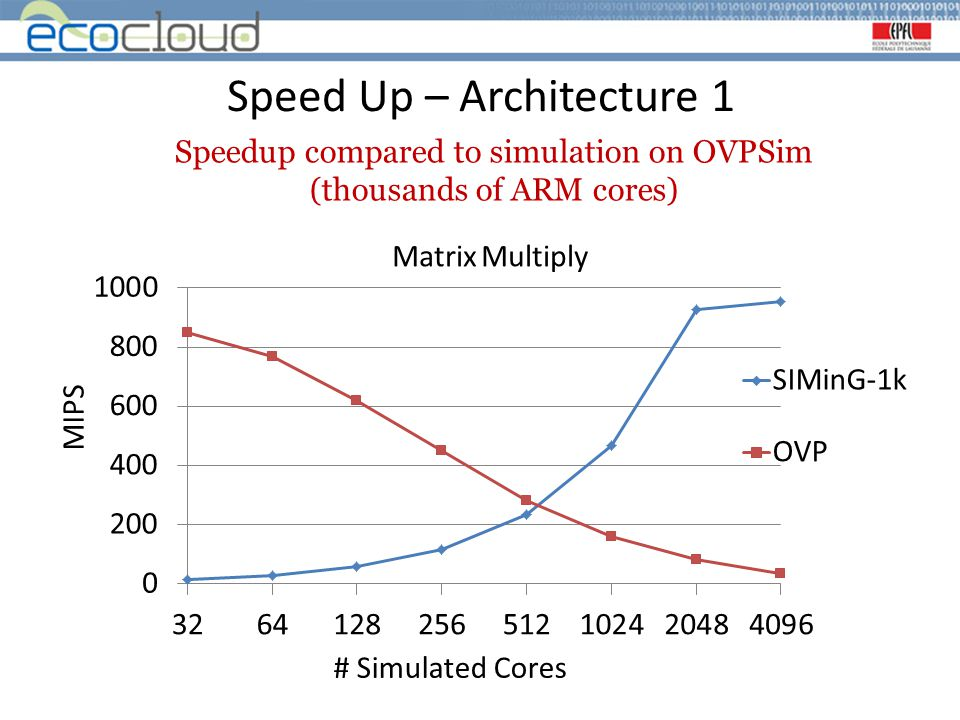 Speed Up – Architecture 1 Speedup compared to simulation on OVPSim (thousands of ARM cores)