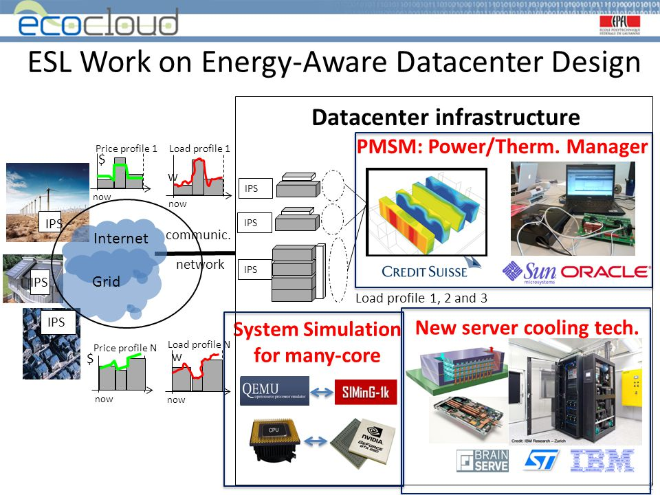 ESL Work on Energy-Aware Datacenter Design 2 System Simulation for many-core