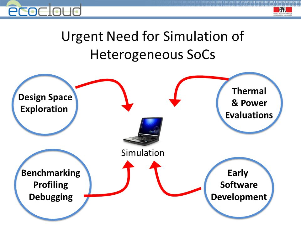 Urgent Need for Simulation of Heterogeneous SoCs Thermal & Power Evaluations Benchmarking Profiling Debugging Design Space Exploration Early Software