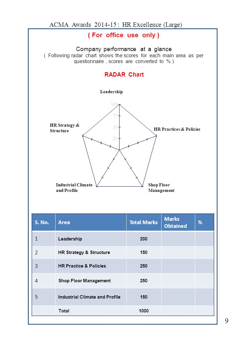 ( For office use only ) Company performance at a glance Following radar chart shows the scores for each main area as per questionnaire, scores are converted to % ) ( RADAR Chart LeadershipLeadership 100 75 50 HR Strategy & Structure 25 0 S.