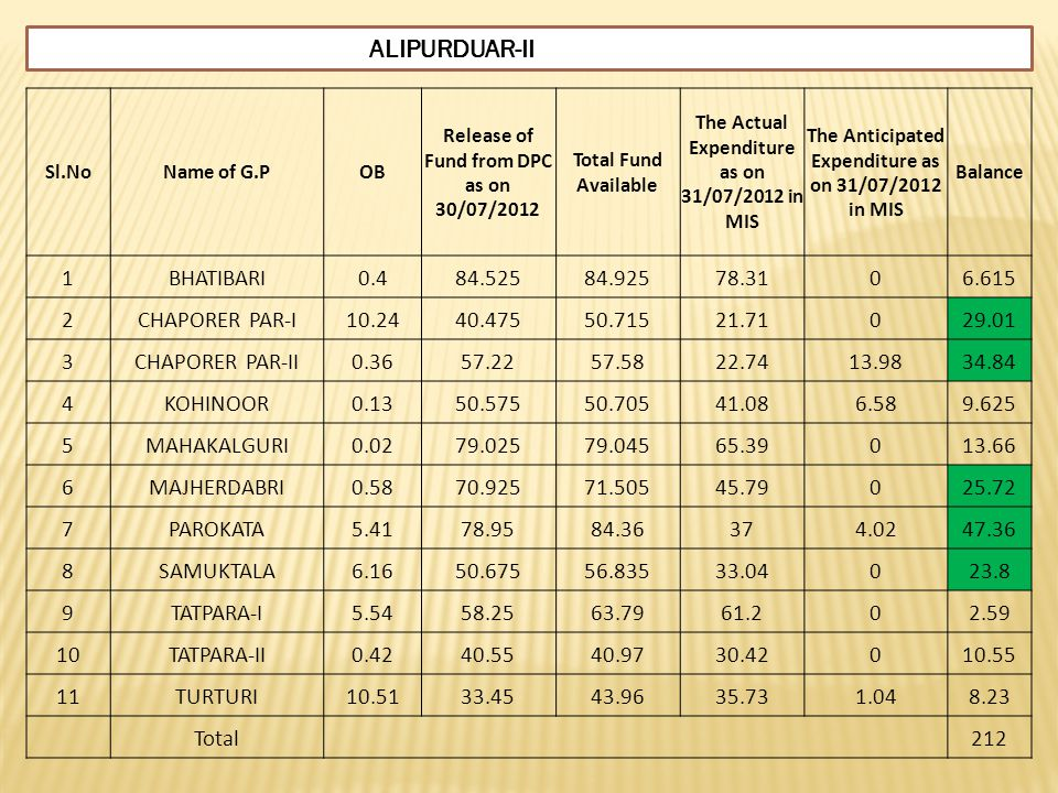ALIPURDUAR-II Sl.NoName of G.POB Release of Fund from DPC as on 30/07/2012 Total Fund Available The Actual Expenditure as on 31/07/2012 in MIS The Ant