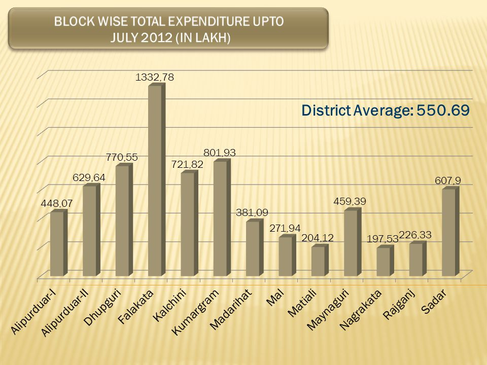 BlockApd-I Name of the G.P Date of Upload from Block/G.P Log chart sent to District till 30-7-2012 File Name Cumulative Expenditure in Offline Cumulative Expenditure in online 31/7/2012 Banchukamari 46.77 Chakowakheti 26/06/2012 4/7/2012 WB3207011-nib-230612- 260612.bak 60.05266.43 Mathura 5.78 Pararpar 10/7/2012 12/7/2012 WB3207011-nib-300612- 090712.bak 19.2259617.66 Patlakhawa 39.04 Purbakathalbari 50.75 Salkumar-I 3/7/2012 4/7/2012WB3207011-nib-230612-020712.bak33.328133.33 Salkumar-II 10.75 Tapshikhata 11/7/2012 WB3207011-nib-300612-060712.bak25.4550625.49 Vivekananda-I 16.11 Vivekananda-II 3/7/2012 4/7/2012WB3207011-nib-050612-020712.bak7.355438.01
