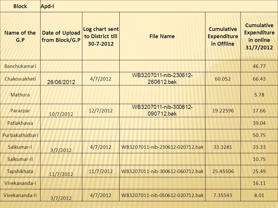 BlockApd-I Name of the G.P Date of Upload from Block/G.P Log chart sent to District till 30-7-2012 File Name Cumulative Expenditure in Offline Cumulat