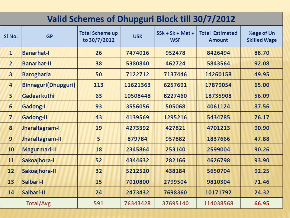 Valid Schemes of Dhupguri Block till 30/7/2012 Sl No.GP Total Scheme up to 30/7/2012 USK SSk + Sk + Mat + WSF Total Estimated Amount %age of Un Skille