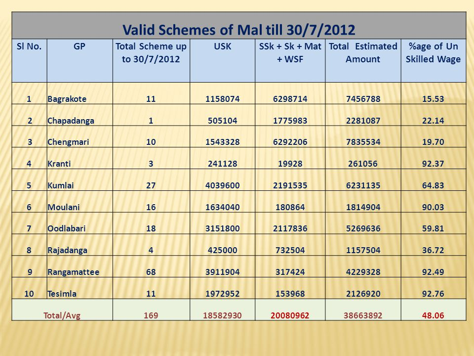 Valid Schemes of Mal till 30/7/2012 Sl No.GPTotal Scheme up to 30/7/2012 USKSSk + Sk + Mat + WSF Total Estimated Amount %age of Un Skilled Wage 1Bagra