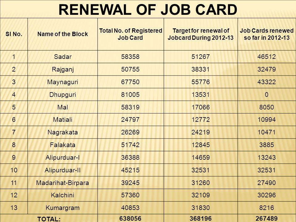 RENEWAL OF JOB CARD Sl No.Name of the Block Total No. of Registered Job Card Target for renewal of Jobcard During 2012-13 Job Cards renewed so far in