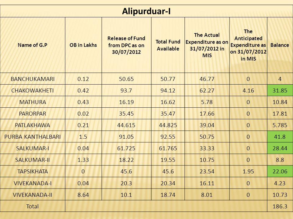 ALIPURDUAR-II Sl.NoName of G.POB Release of Fund from DPC as on 30/07/2012 Total Fund Available The Actual Expenditure as on 31/07/2012 in MIS The Anticipated Expenditure as on 31/07/2012 in MIS Balance 1BHATIBARI0.484.52584.92578.3106.615 2CHAPORER PAR-I10.2440.47550.71521.71029.01 3CHAPORER PAR-II0.3657.2257.5822.7413.9834.84 4KOHINOOR0.1350.57550.70541.086.589.625 5MAHAKALGURI0.0279.02579.04565.39013.66 6MAJHERDABRI0.5870.92571.50545.79025.72 7PAROKATA5.4178.9584.36374.0247.36 8SAMUKTALA6.1650.67556.83533.04023.8 9TATPARA-I5.5458.2563.7961.202.59 10TATPARA-II0.4240.5540.9730.42010.55 11TURTURI10.5133.4543.9635.731.048.23 Total 212