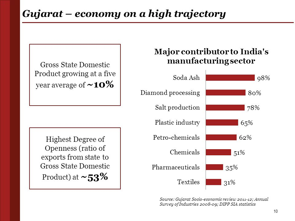 10 Gujarat – economy on a high trajectory Gross State Domestic Product growing at a five year average of ~10% Highest Degree of Openness (ratio of exp