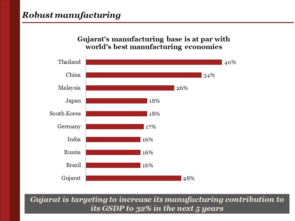 11 Robust manufacturing Gujarat is targeting to increase its manufacturing contribution to its GSDP to 32% in the next 5 years