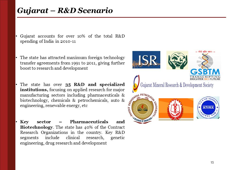 15 Gujarat – R&D Scenario Gujarat accounts for over 10% of the total R&D spending of India in 2010-11 The state has attracted maximum foreign technolo