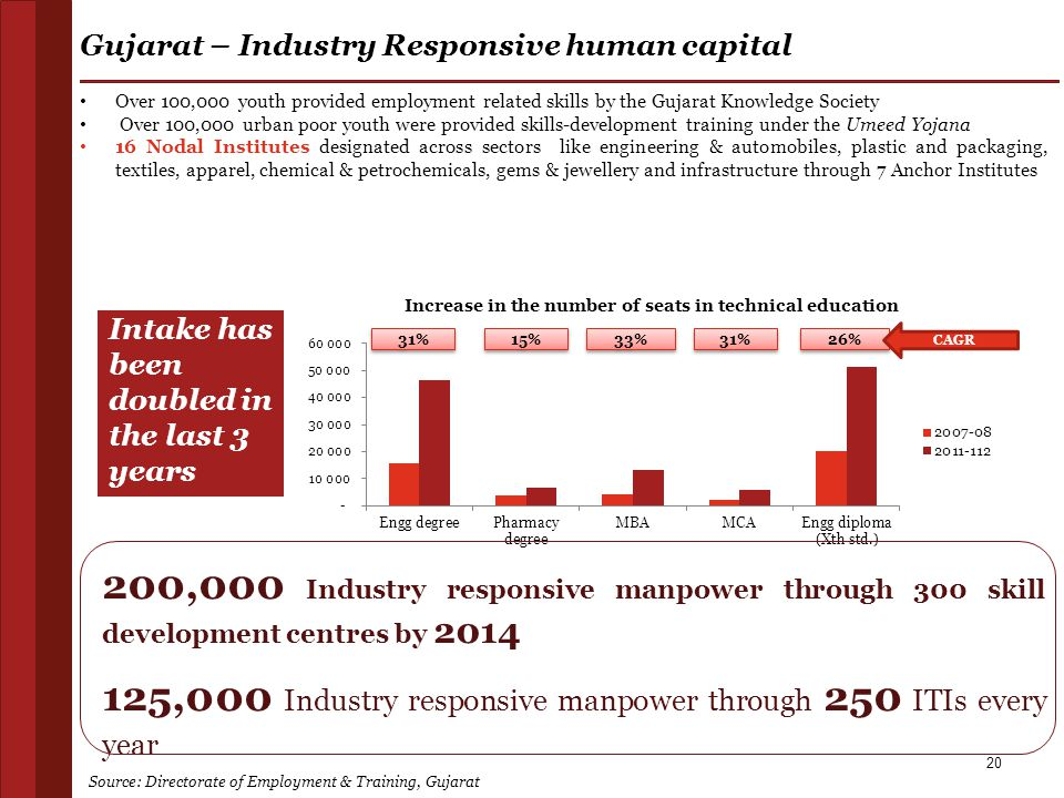 20 Gujarat – Industry Responsive human capital 200,000 Industry responsive manpower through 300 skill development centres by 2014 125,000 Industry res