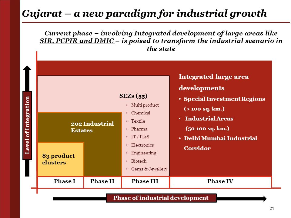 SEZs (55) Multi product Chemical Textile Pharma IT / ITeS Electronics Engineering Biotech Gems & Jewellery 202 Industrial Estates 83 product clusters