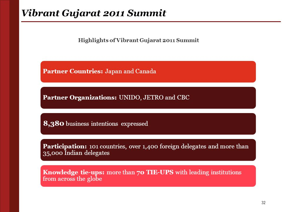 32 Vibrant Gujarat 2011 Summit Partner Countries: Japan and CanadaPartner Organizations: UNIDO, JETRO and CBC 8,380 business intentions expressed Part
