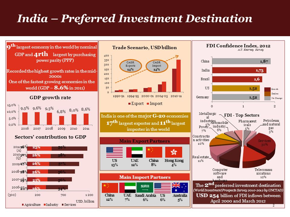 2 Section 1 – India - Preferred investment destination The 2 nd preferred investment destination (World Investment Prospects Survey 2010-2012 by UNCTA
