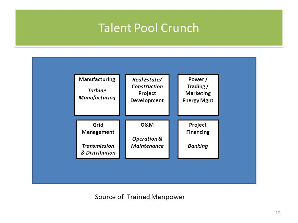 Talent Pool Crunch Manufacturing Turbine Manufacturing Real Estate/ Construction Project Development Power / Trading / Marketing Energy Mgnt O&M Operation & Maintenance Grid Management Transmission & Distribution Project Financing Banking Manufacturing Turbine Manufacturing Real Estate/ Construction Project Development Power / Trading / Marketing Energy Mgnt O&M Operation & Maintenance Grid Management Transmission & Distribution Project Financing Banking Source of Trained Manpower 10