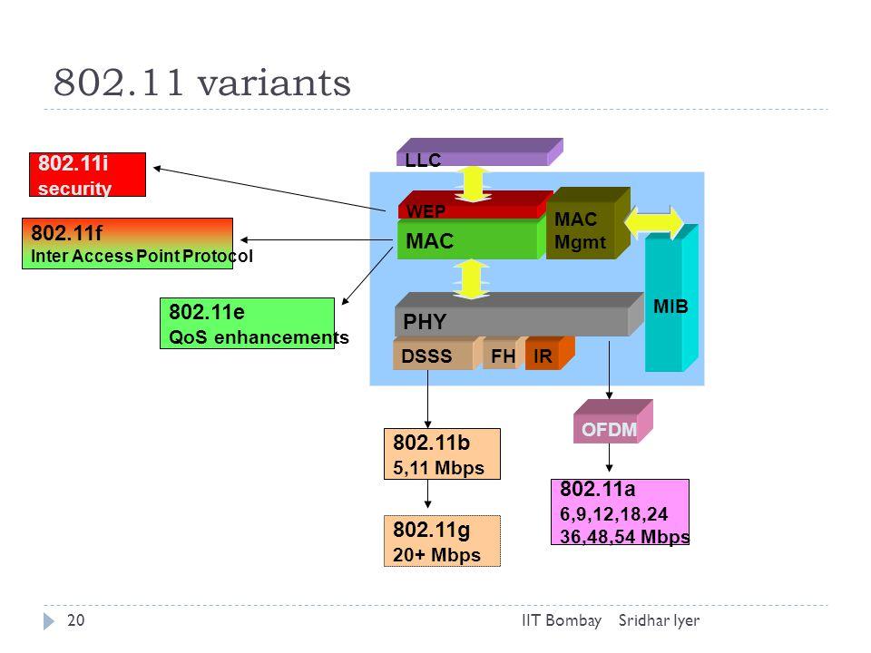 Sridhar IyerIIT Bombay20 802.11 variants MAC MIB DSSS FH IR PHY WEP LLC MAC Mgmt 802.11b 5,11 Mbps 802.11g 20+ Mbps 802.11a 6,9,12,18,24 36,48,54 Mbps OFDM 802.11i security 802.11f Inter Access Point Protocol 802.11e QoS enhancements